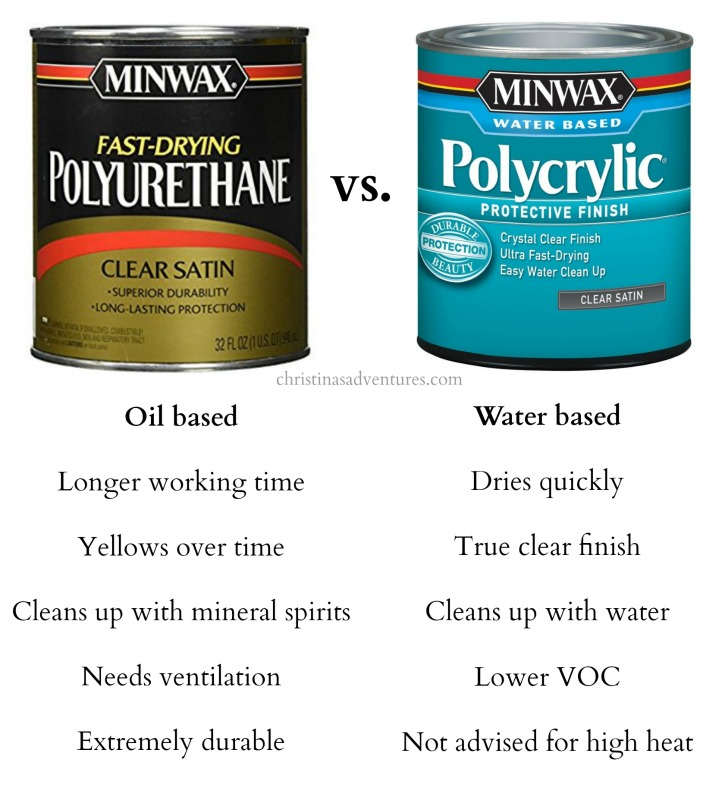 how to clean up polyurethane